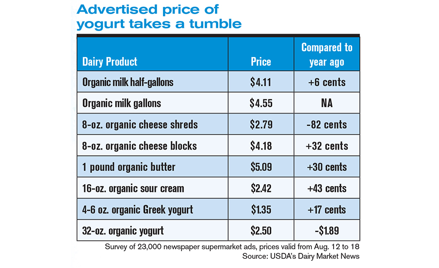Production, prices rise for organic dairy foods