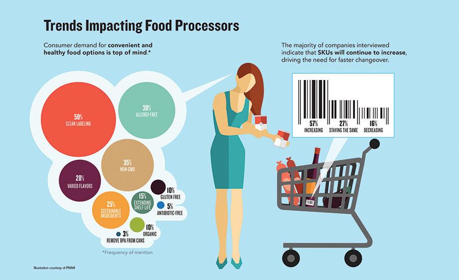 Dfx0617 factsstats trends in food processing.jpg?alt=dfx0617 factsstats trends in food processing