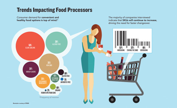 dfx0617-FactsStats-Trends-in-Food-Processing.jpg