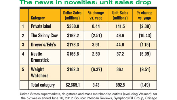 The news in novelties: unit sales drop