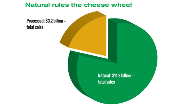 Natural vs Processed Cheese sales