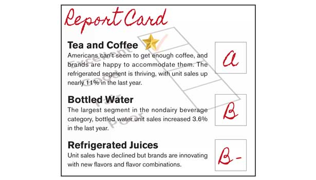 Beverages report card