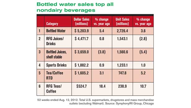 Bottled water market graph