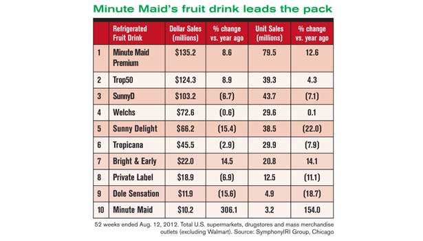 Juice drink market graph