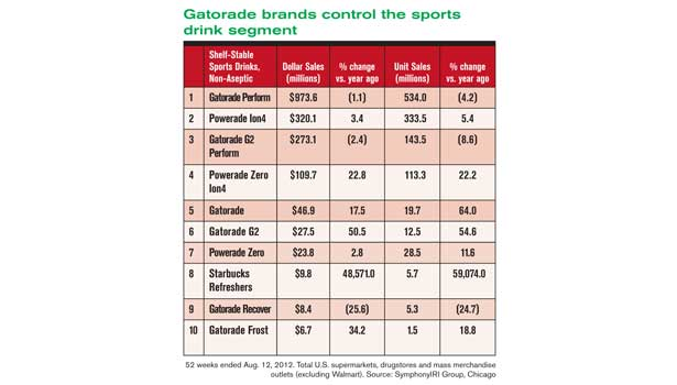 Shelf stable sports drink market
