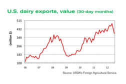 U.S. dairy exports value graph