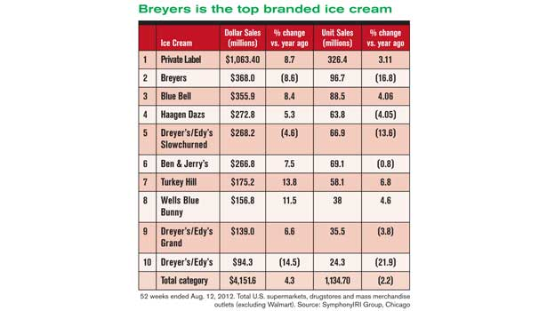Ice cream industry brand information