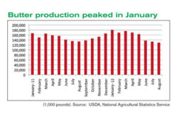 Butter production chart