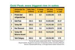 Gold Peak sales data
