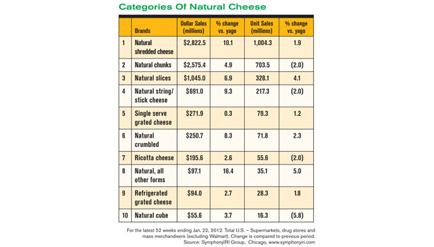 Chart about cheese sales in 2011