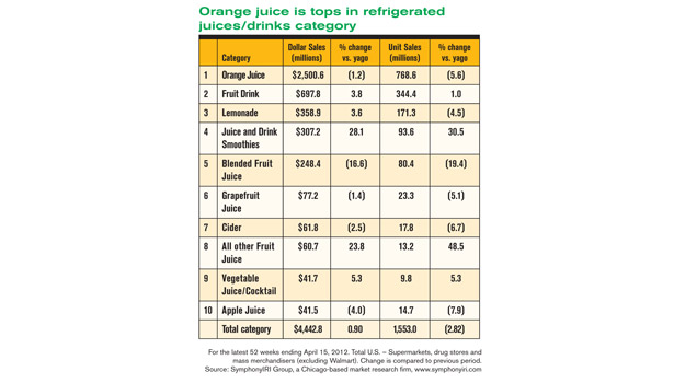 Top brands of juice and drink smoothies