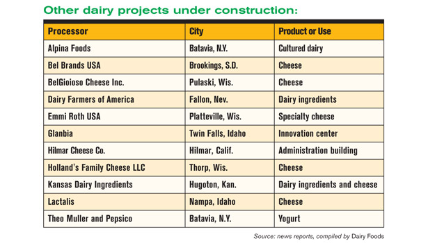 Dairy projects under construction