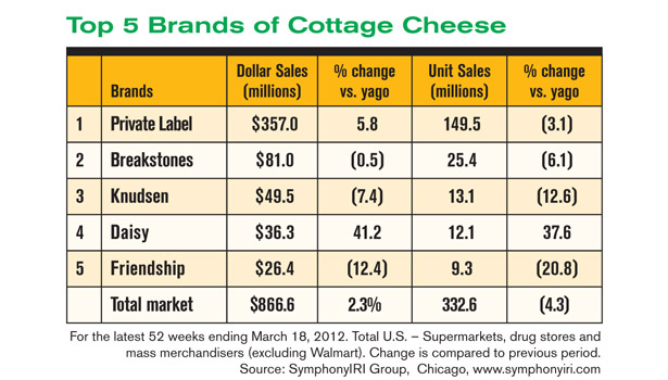 Top 5 brands of cottage cheese