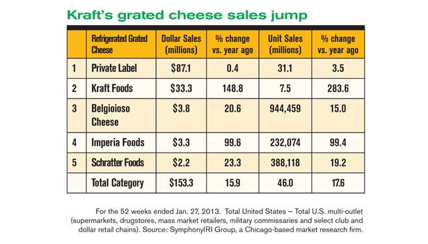 Cheese market info