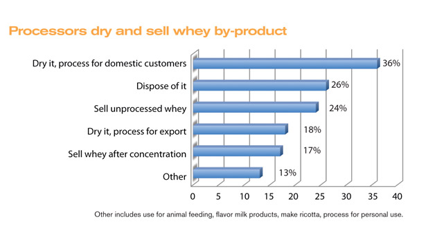 Processors dry and sell whey by-product
