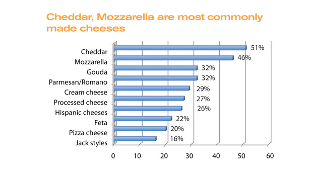 Cheddar and mozzarella are most commonly made cheeses