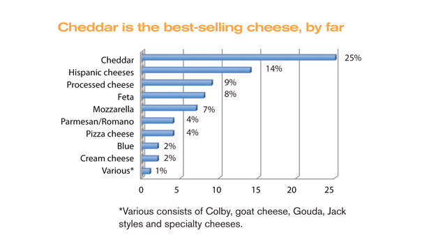 Cheddar is the best selling cheese