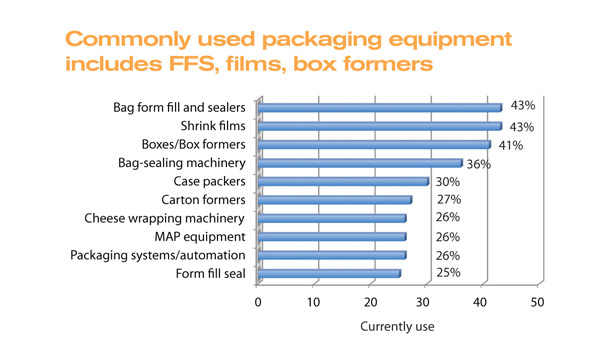 Cheesemakers use FFS, films, box formers