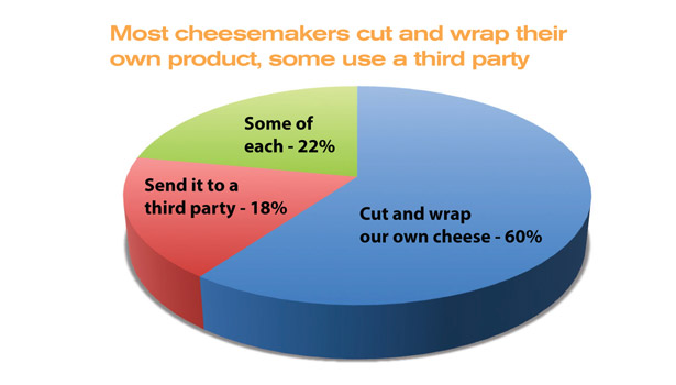 Most cheesemakers cut and wrap their own product