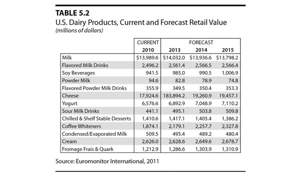 U.S. Dairy Products, Current and Forecast Retail Value