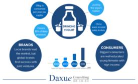 Daxue Consulting analysis of yogurt market in China