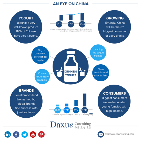 Daxue consulting yogurt in china