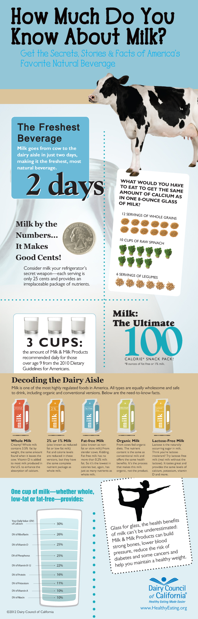 "California Dairy Council ""Milk! Secrets, Stories & Facts of America's Favorite Natural Beverage"""