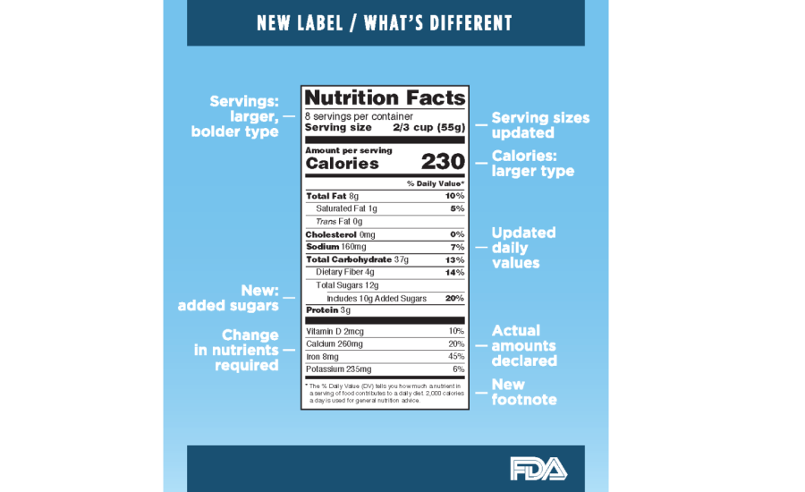 What dairy processors must know about FDA's new Nutrition Facts label