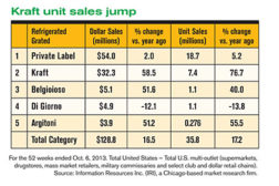 Kraft sales