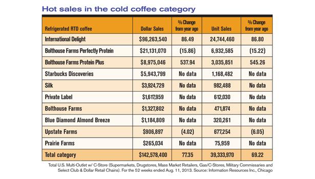 cold coffee sales