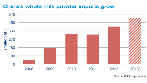 china milk powder imports