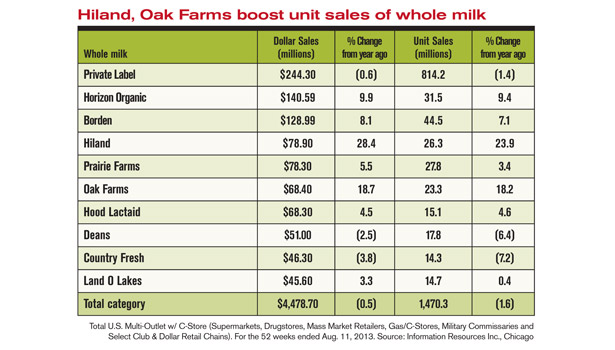 sales of whole milk
