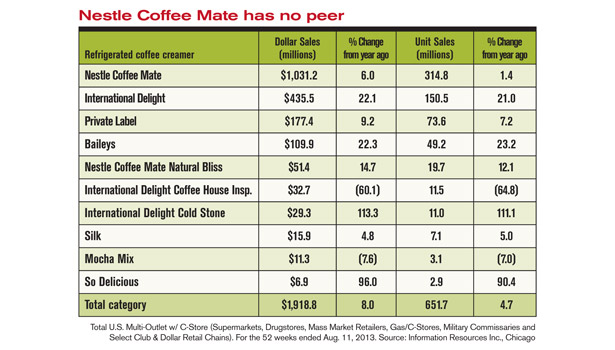 coffee creamer sales