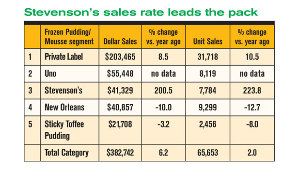 table Stevenson's sales rate