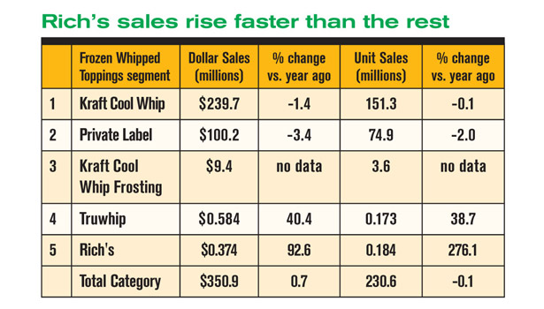 table Rich's sales rate