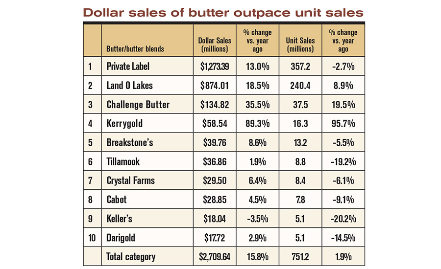State of the industry 2015: Demand drives butter prices higher