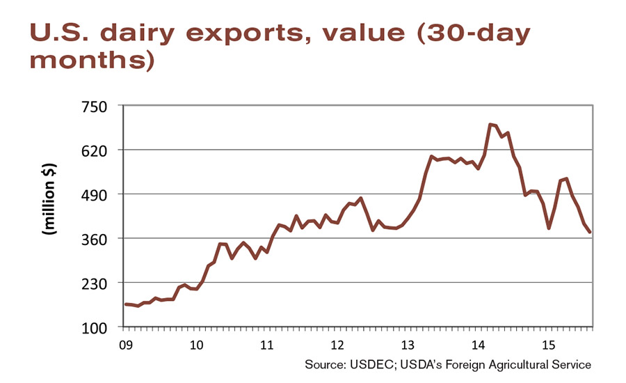 State of the industry 2015: Exports of dairy ingredients fall