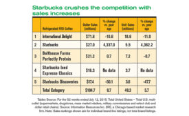 Refrigerated tea and coffee sales see a boost
