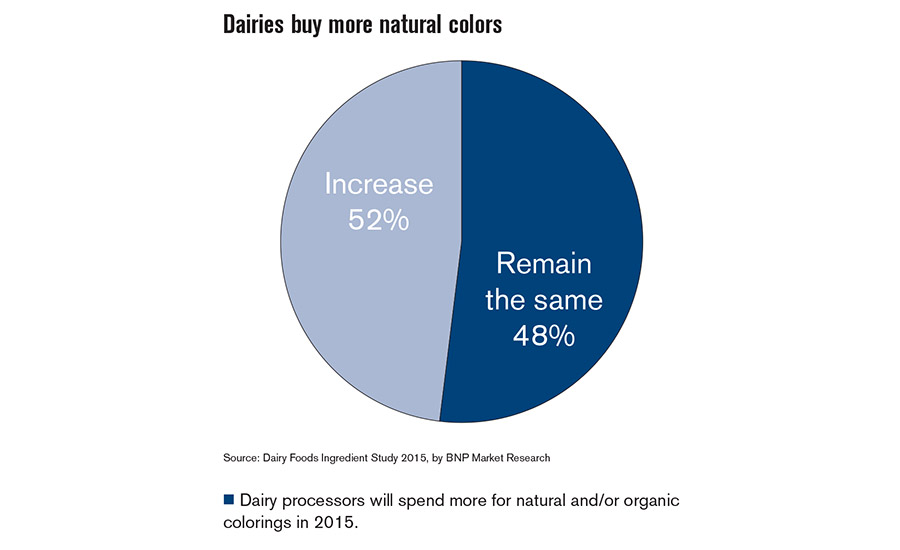 Consumers want natural ingredients/colors, so dairy processors aim to please
