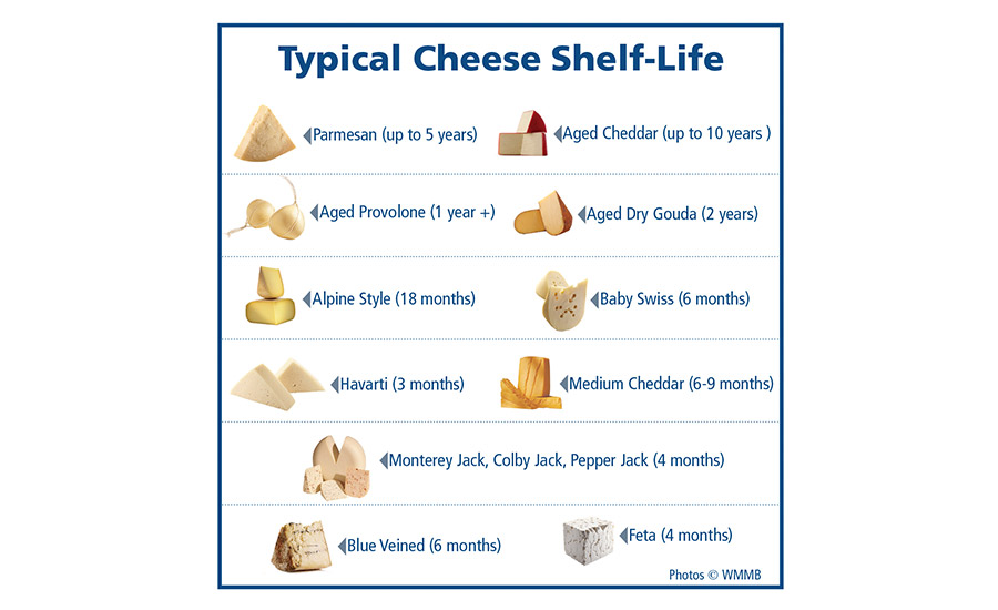cheese shelf life