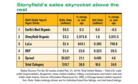 yogurt sales data