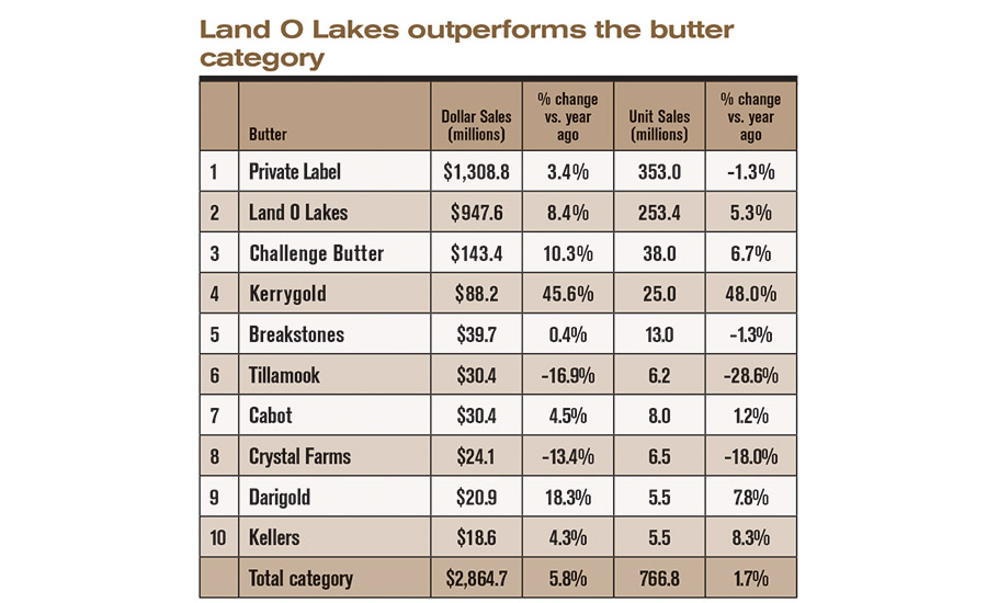 State of the Industry 2016: U.S. butter processors see sales, units increase