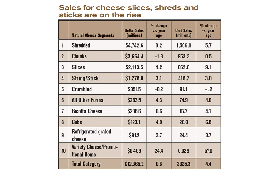 State of the Industry 2016: Convenience boosts the cheese category