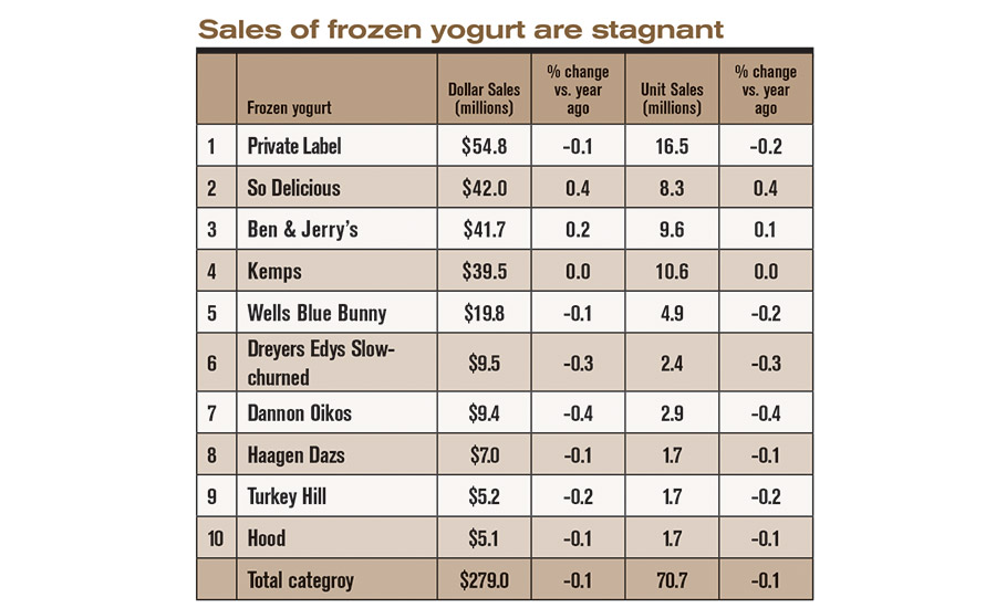 State of the Industry 2016: Ice cream makers are producing, selling more