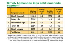 Sales are sweet for refrigerated lemonade, fruit drinks