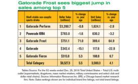 Sales for energy, sports drinks soar