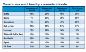 Exclusive survey: Buyers of ingredients are leaning clean, natural
