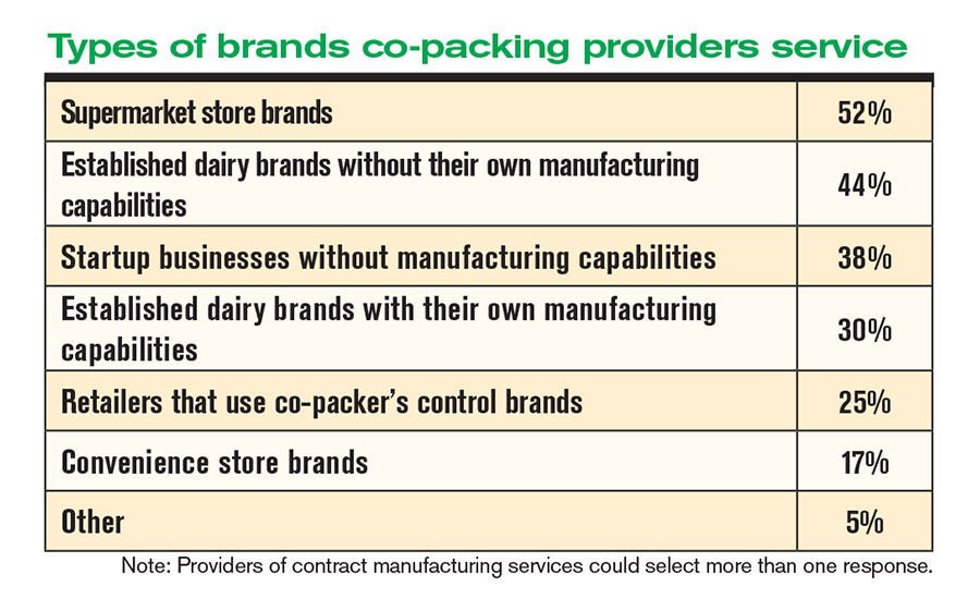 Co-packing is a thriving sector