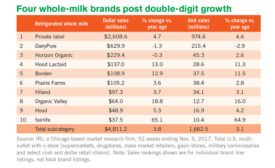 milk sales 2018
