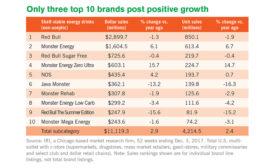 energy drink sales